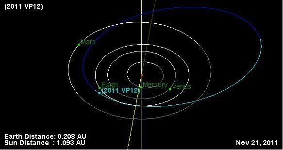 Un astéroïde géocroiseur découvert au Maroc 2011vp12