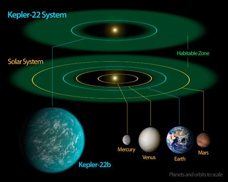 Planètes, exoplanètes et univers Kepler22b_450