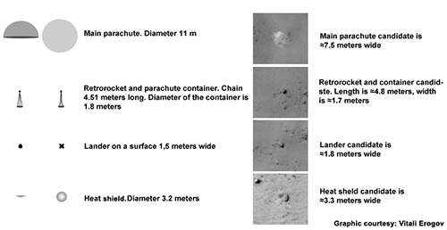 Tailles attendues et observées des composantes de la sonde Mars 3. Crédit : Nasa/JPL/Univ. Of Arizona
