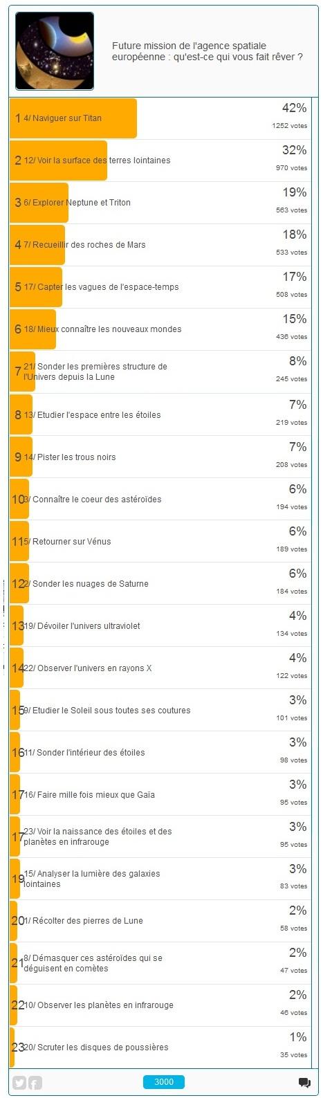 Résultat du vote sur les missions L2 et L3 de l'ESA