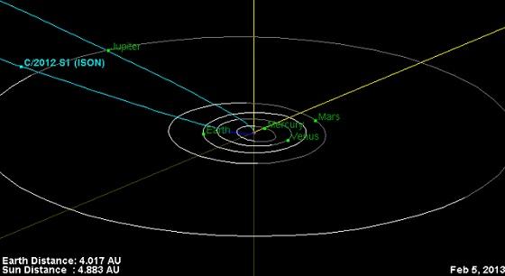 La trajectoire de la comète ISON dans le système solaire interne. Crédit : NASA/JPL-Caltech